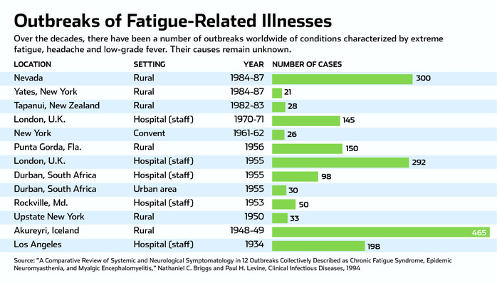 Outbreaks of Fatigue-Related Illnesses